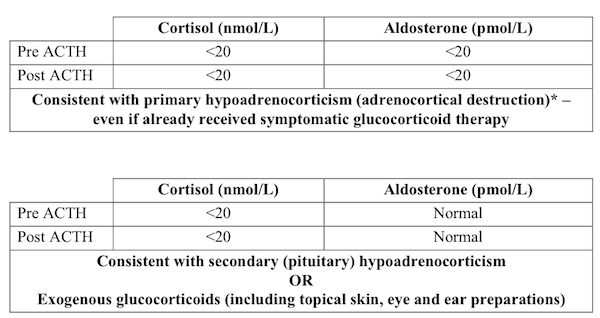 Cortisol / Aldosterone Table