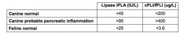 Lipase iPLA table